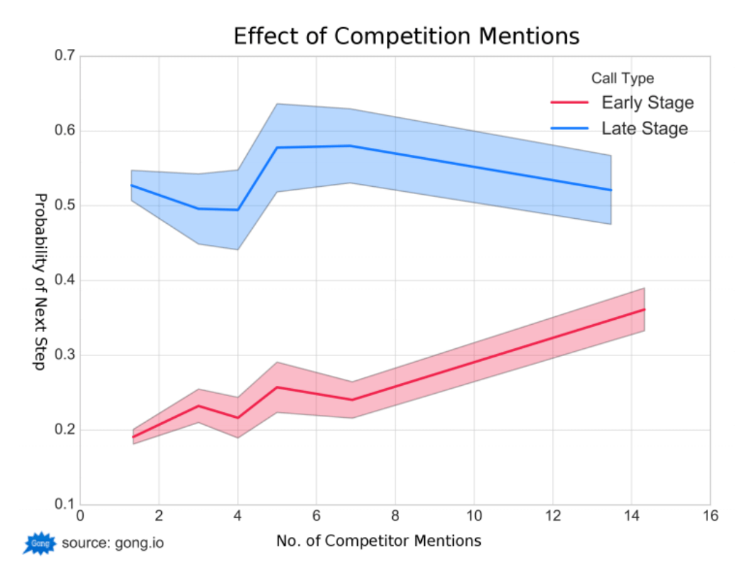 Effect of Competition Mentions