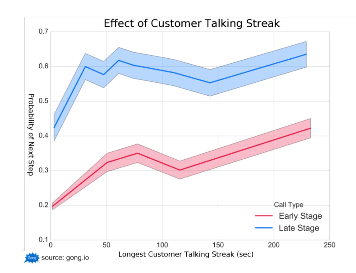 Effect of Customer Talking Streak