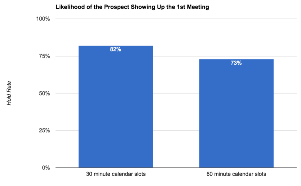 Likelihood of the prospect Showing Up the 1st Meeting