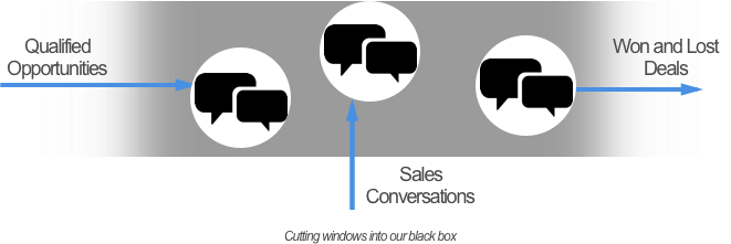 Visibility increases sales conversion rates