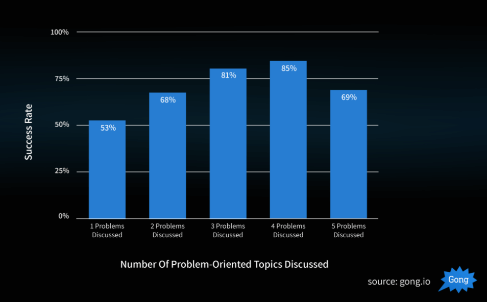 Number of problem oriented topics discussed