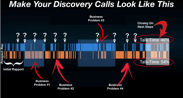 successful discovery calls break into three sections