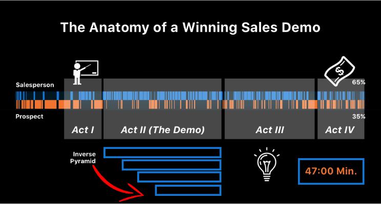 sales demos