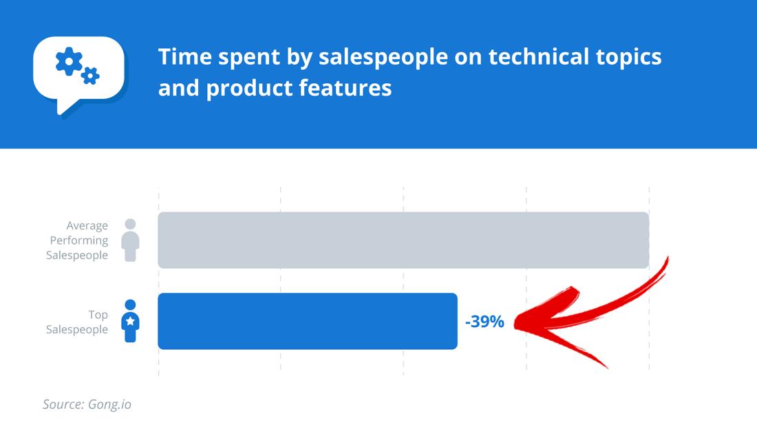 Sales leaderboard