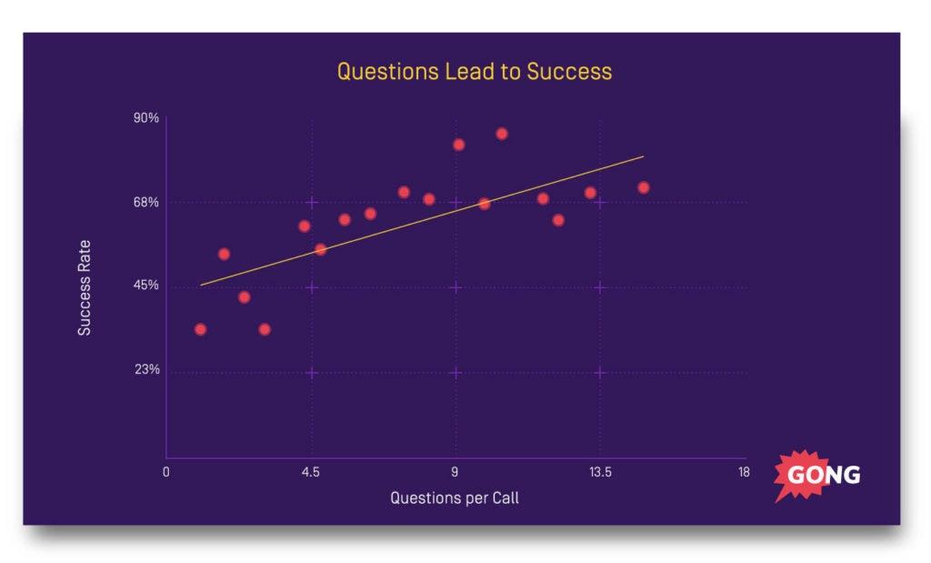 closing-questions-success