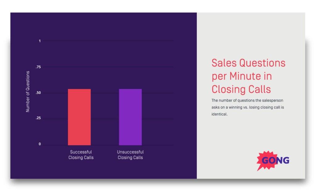 closing-sales-questions-minute