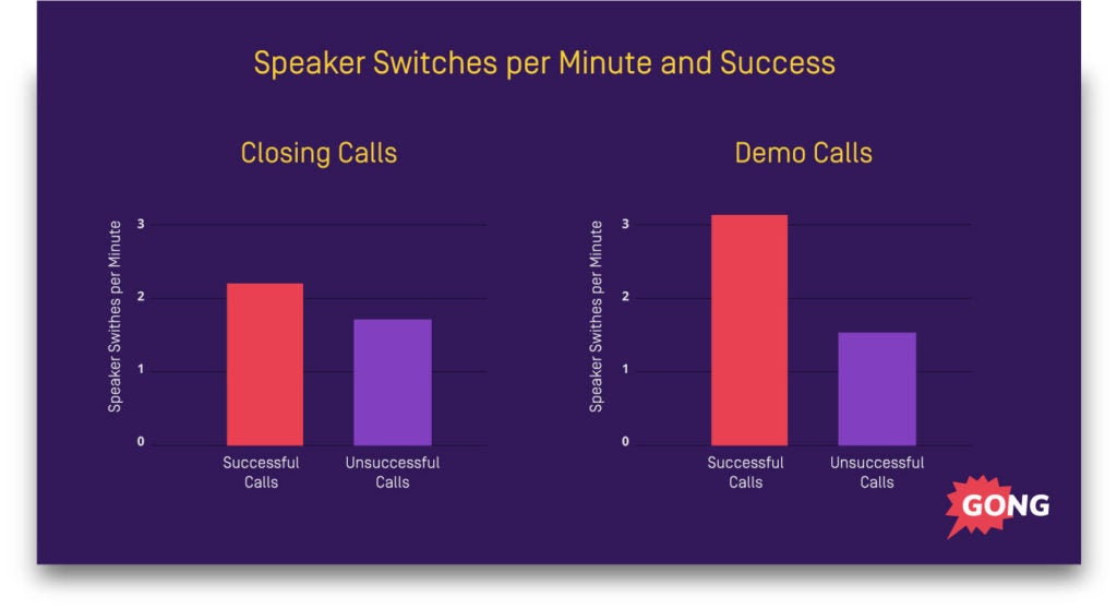 closing-call-speaker-switches