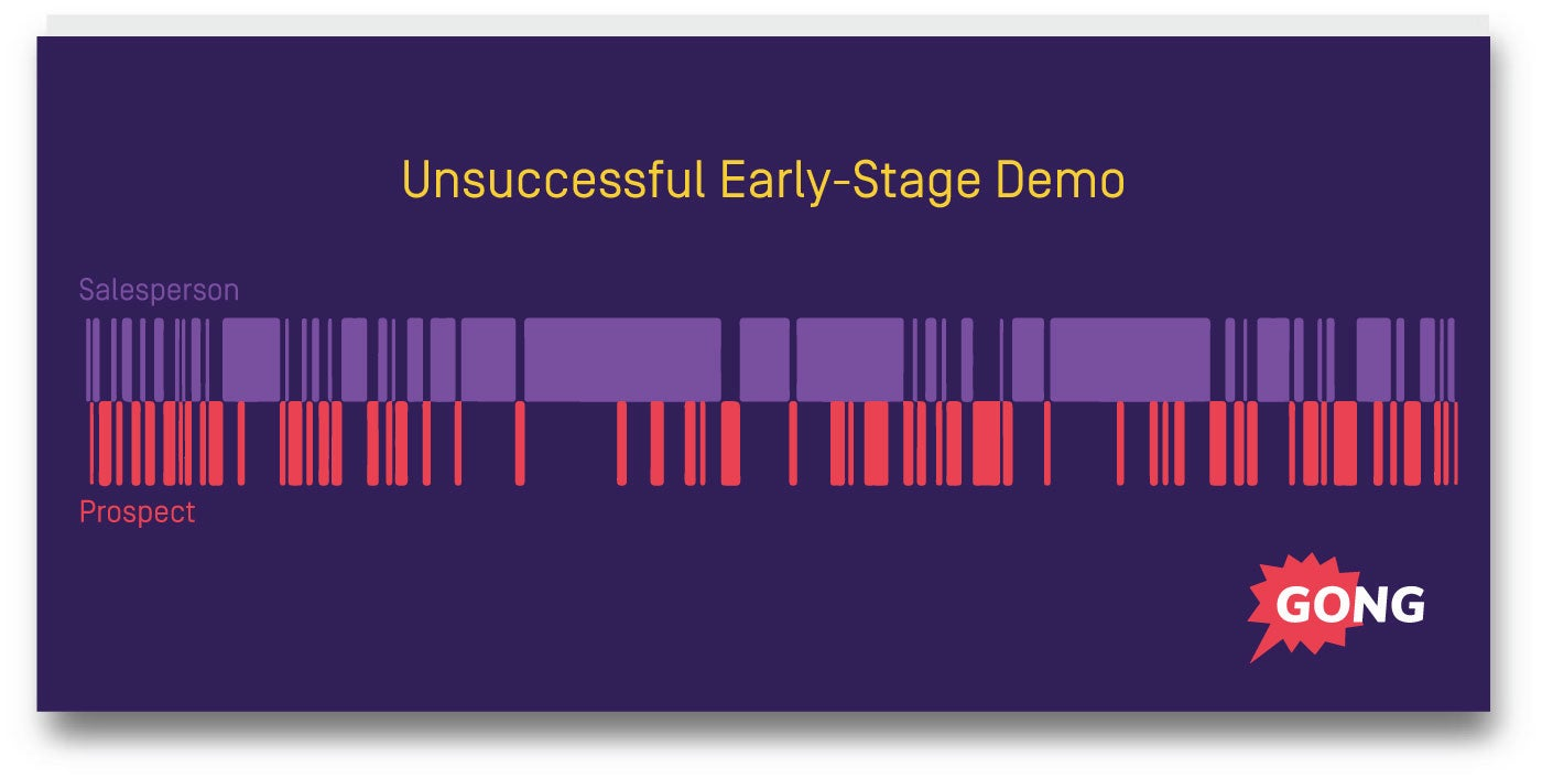 unsuccessful-early-demo