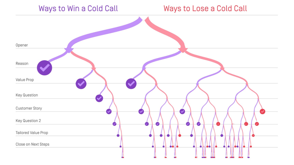 Cold Calling Technique: Conversation Paths