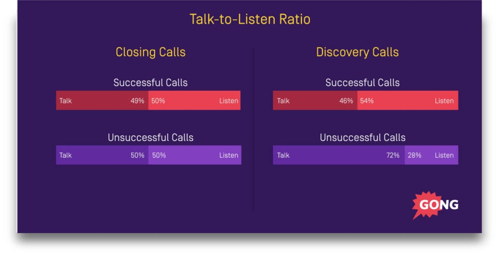 Sales process closing calls - 1