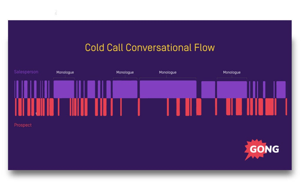 Sales process - cold call conversation flow