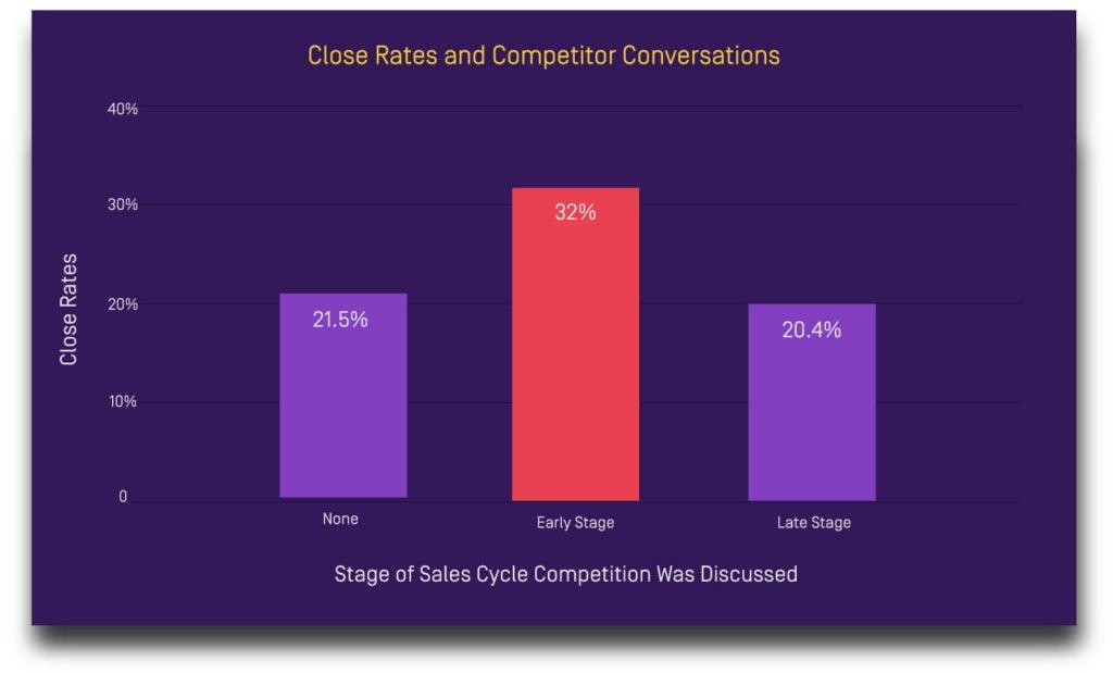 Competitive sales process 2