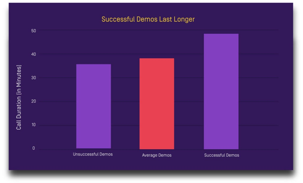 How long successful demos last in the sales process