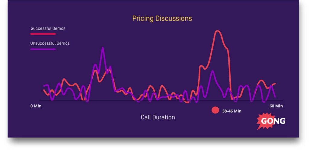Sales demo pricing discussions