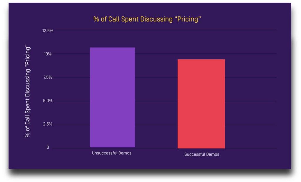 Sales process pricing data