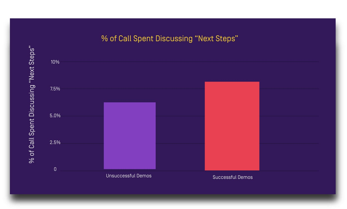 SALES CALL STEPS