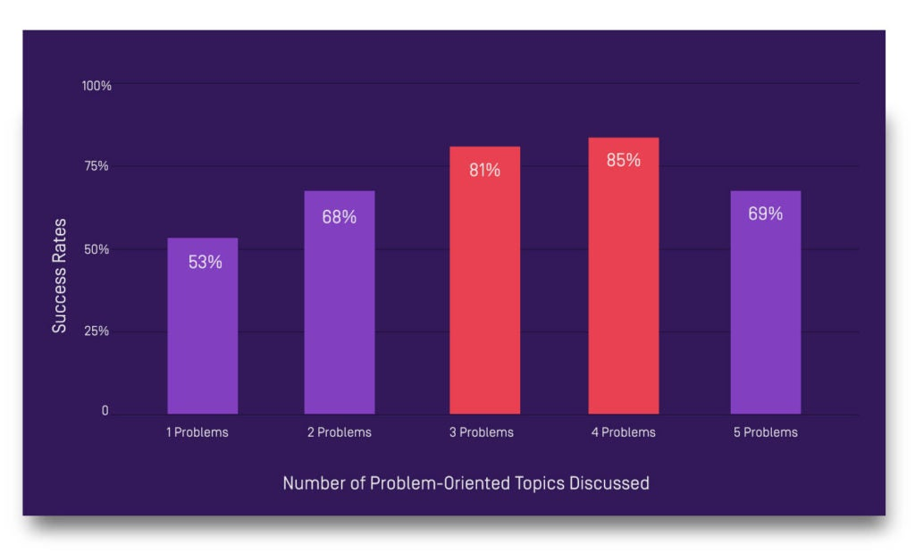 Number of questions to ask during the sales process