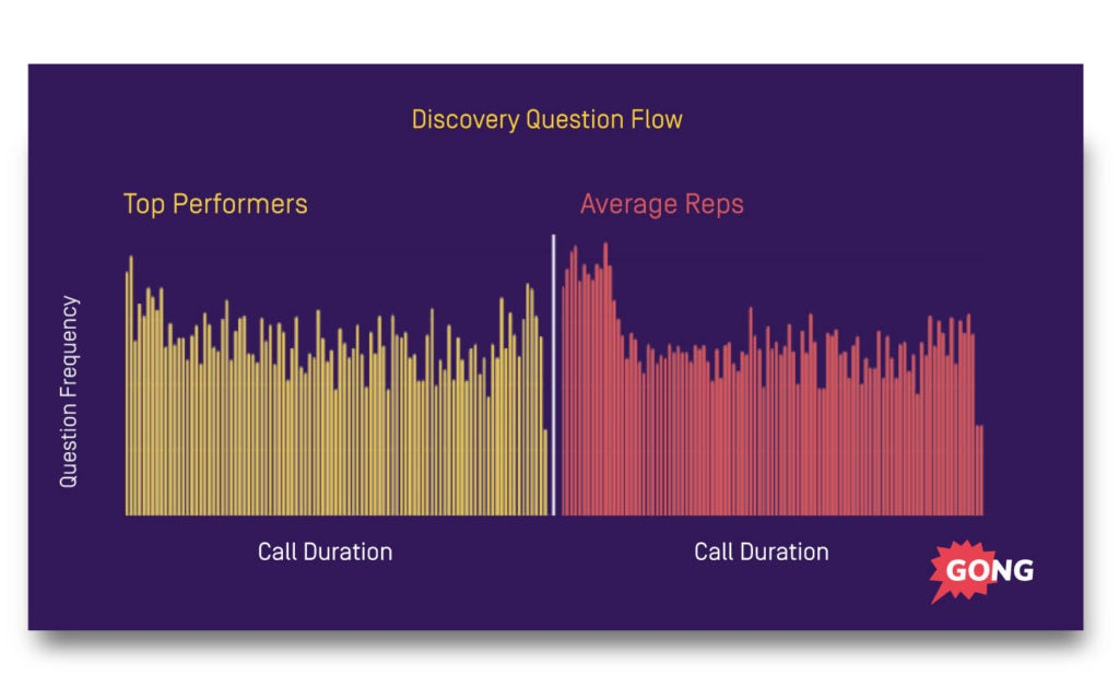 Sales process question flow data