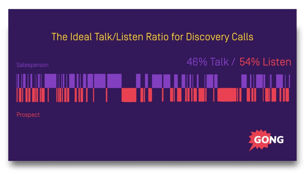 Sales process talk to listen ratio data
