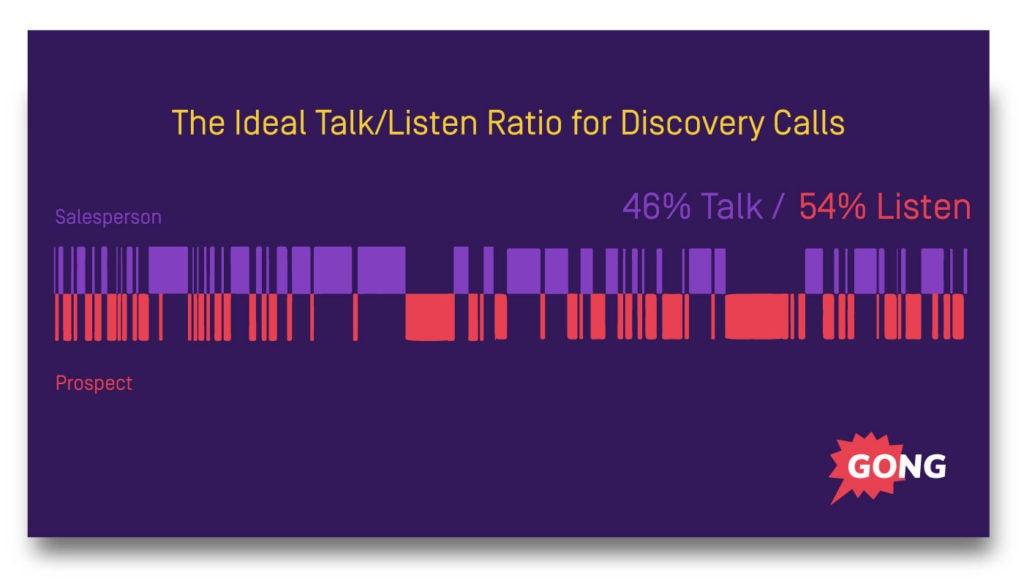 Sales process talk to listen ratio data