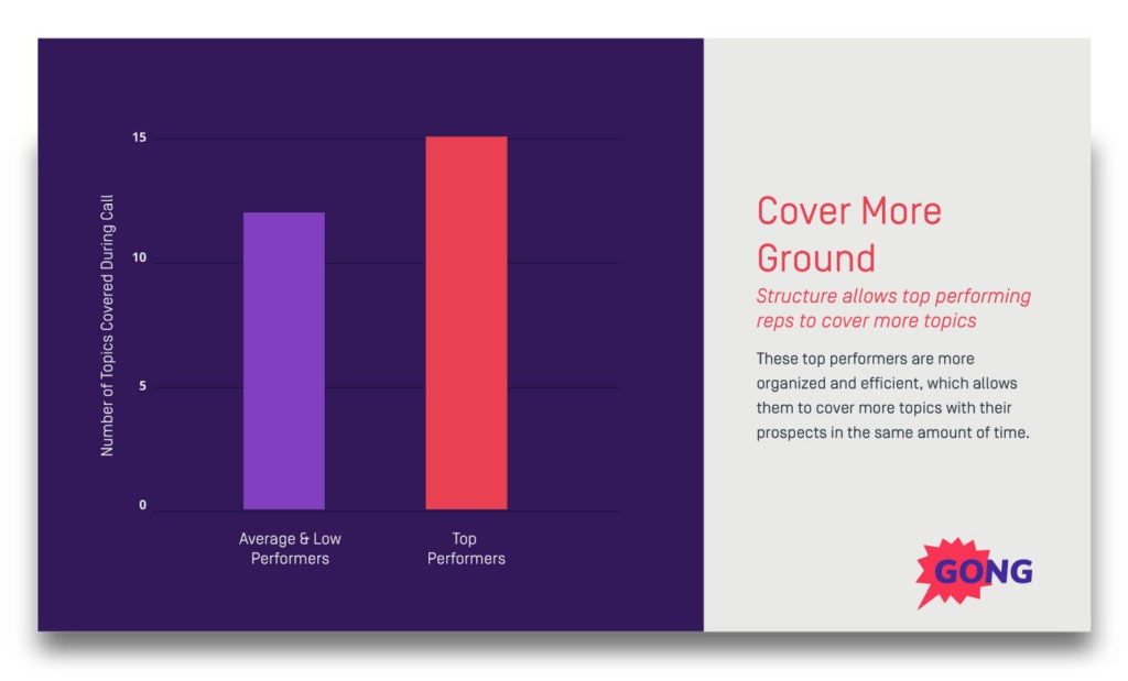 Cover more topics during the sales process