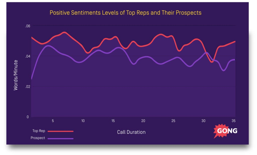 sales process sentiment