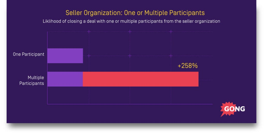 Team selling in the sales process