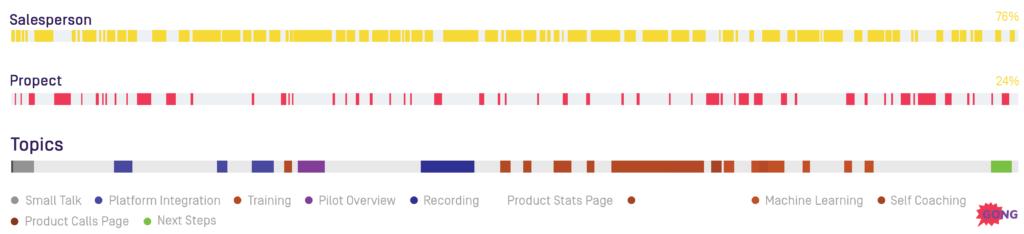 sales process topics visualization