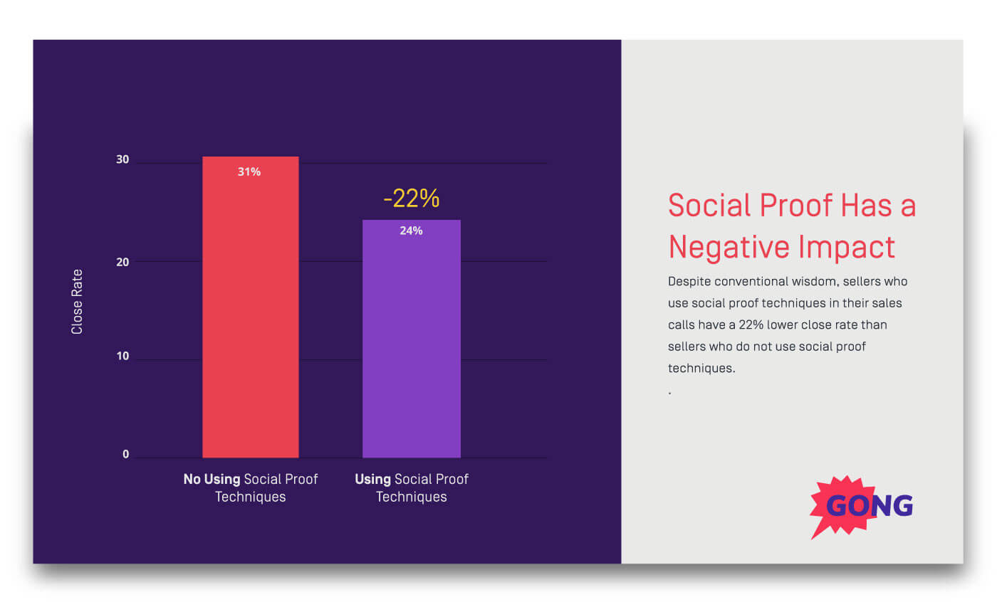 Social proof data