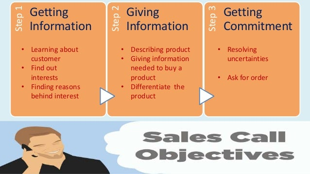The three steps of the Conceptual Selling Methodology