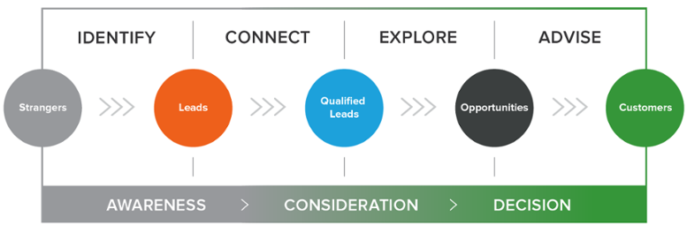 The awareness, consideration, and decision stage of the inbound sales methodology
