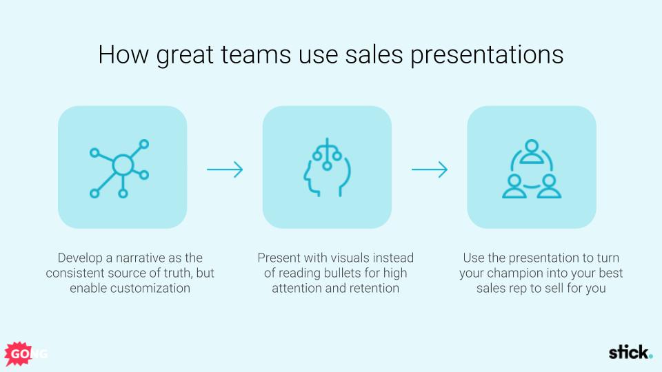 Sales presentation framework