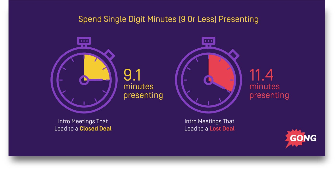 Best sales presentation length