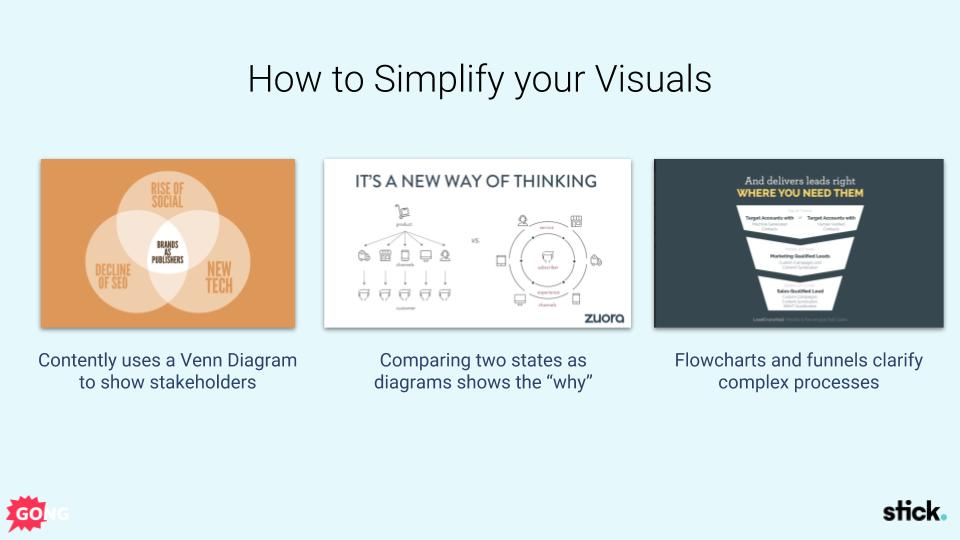 Visual sales presentation