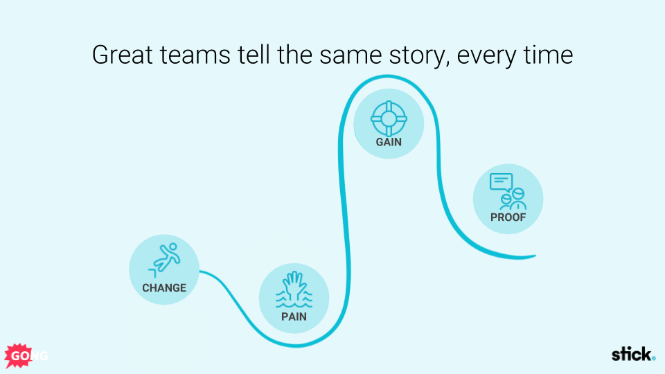 Sales presentation methodology