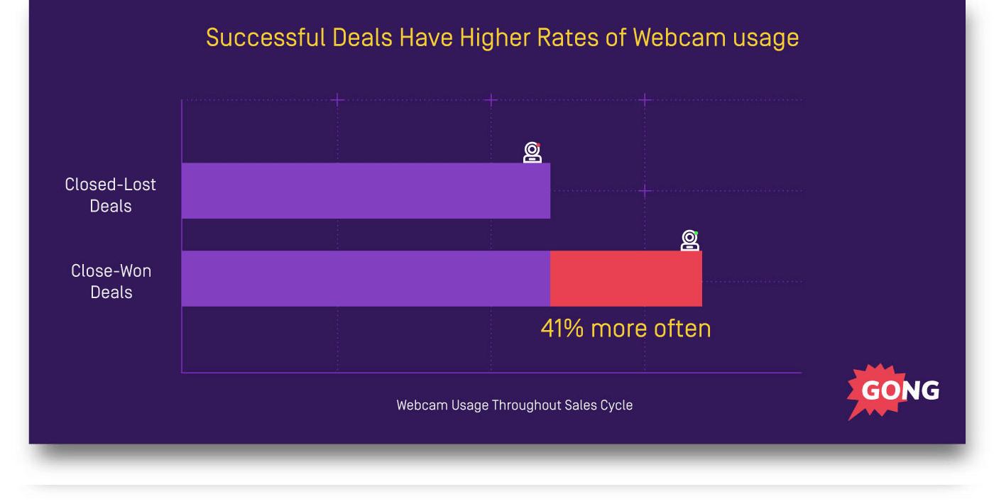 Webcam during sales presentation