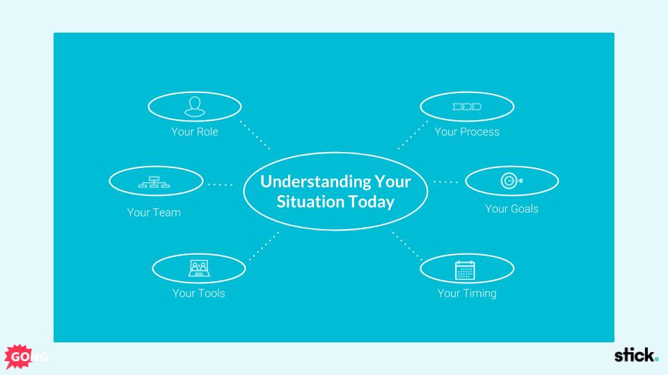Sales presentation context