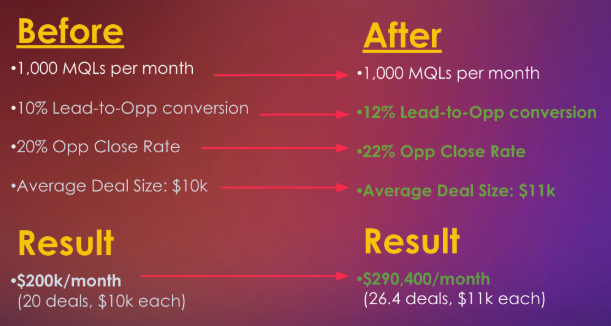 Before and after customer story sales technique