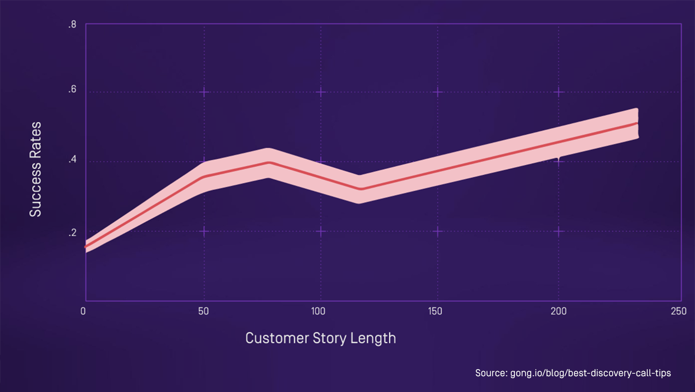 discovery customer story length