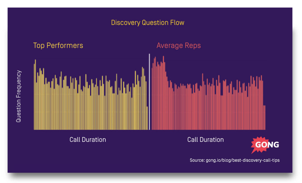Discovery Call Tips Question Flow