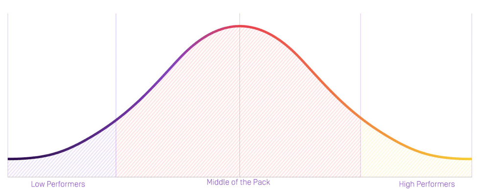 sales coaching bell curve