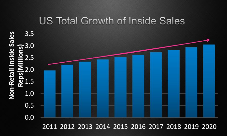 Inside sales growth