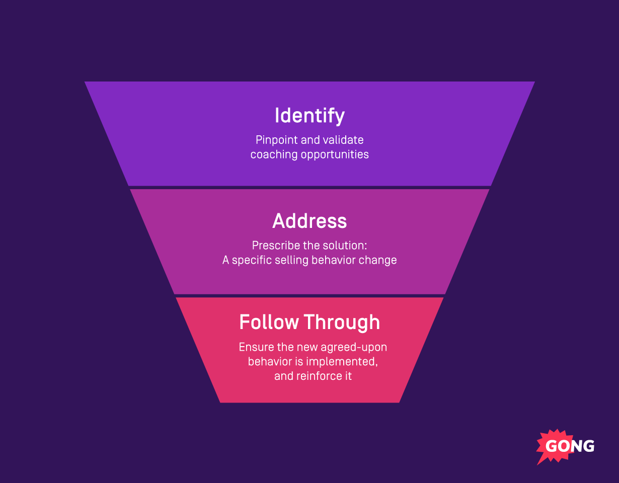 Sales coaching funnel