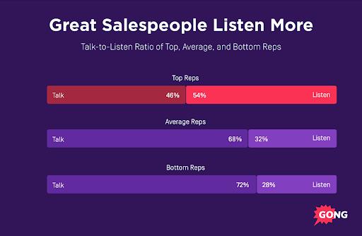 Sales Success Listen More