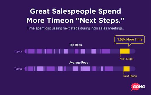 Sales Success Next Steps