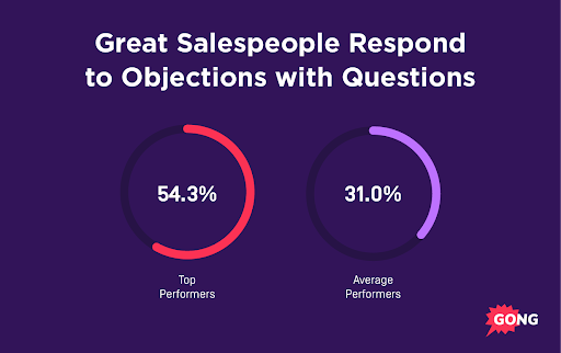Sales Success Objection Handling