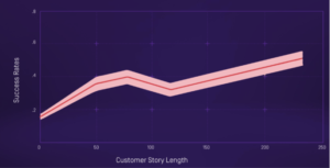Correlation between longer responses and sales success rates