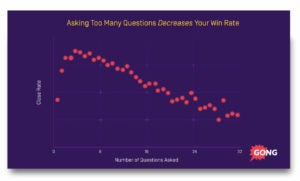 Asking too many sales questions decreases your win rate