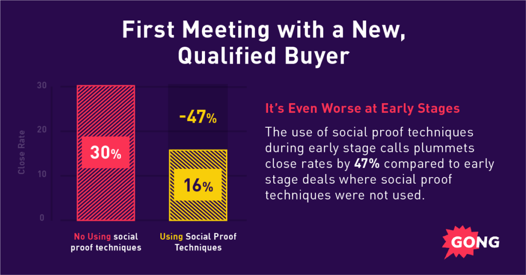 A graph showing sales best practices: Social proof techniques during early-stage calls plummets eventual close rates.