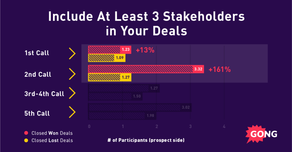 A graph showing sales best practices: Include multiple stakeholders in your deals.